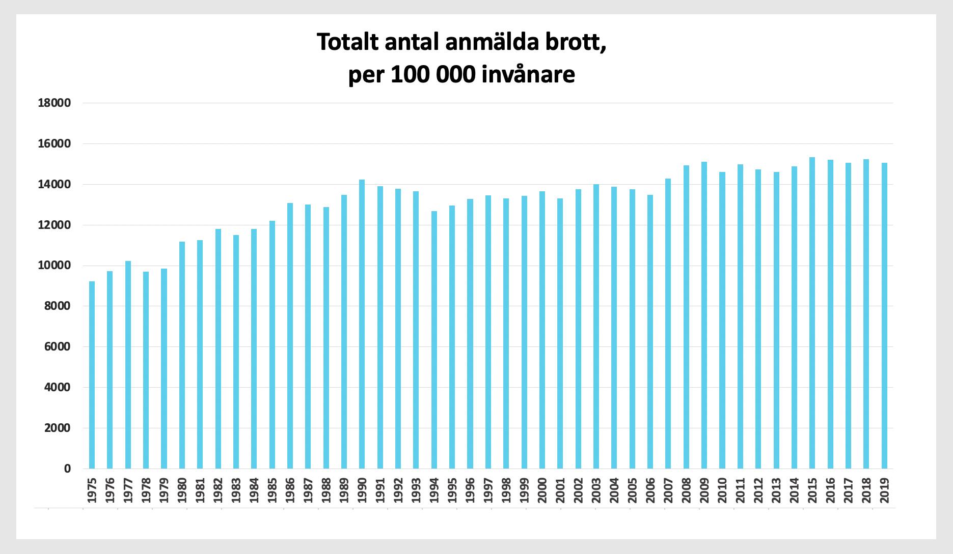 Totalt antal anmälda brott,per 100 000 invånare