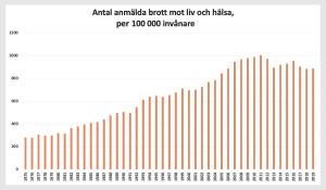 Antal anmälda brott mot liv och hälsa, per 100 000 invånare