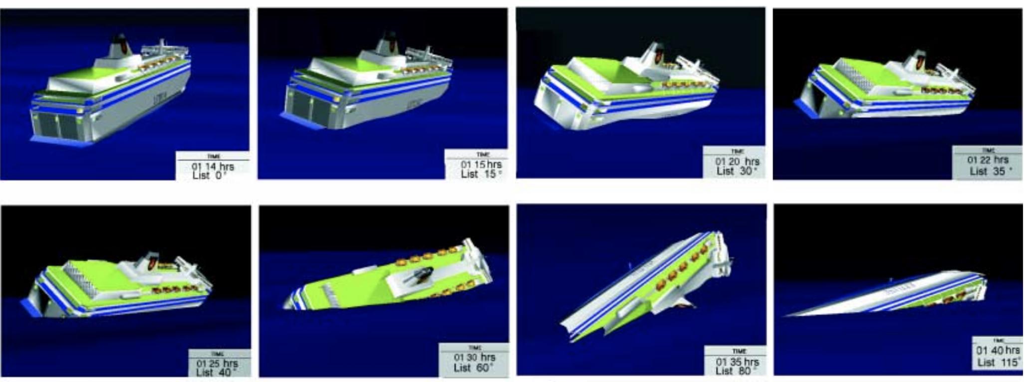 Animation av fartygets slagsida.
