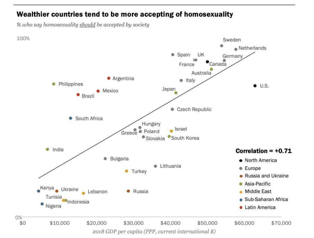 Sambandet mellan inkomster och attityder till homosexualitet. Källa: Pew Research Center.