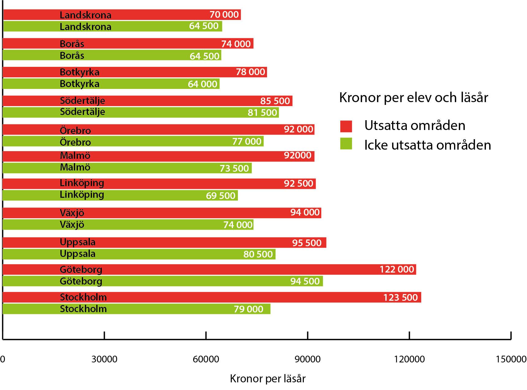 Beloppen i diagrammen är lägre än de faktiska summor som betalas ut till skolorna, men skillnaderna kommuner emellan är så nära verkligheten man kan komma. Vid direkta jämförelser mellan två kommuner bör man beakta att beloppen inte är justerade för rektorslön och kapitalkostnader.