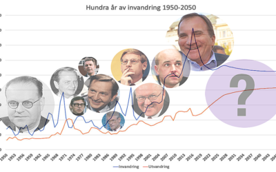 Diagram över 100 år av invandring 1950-2050