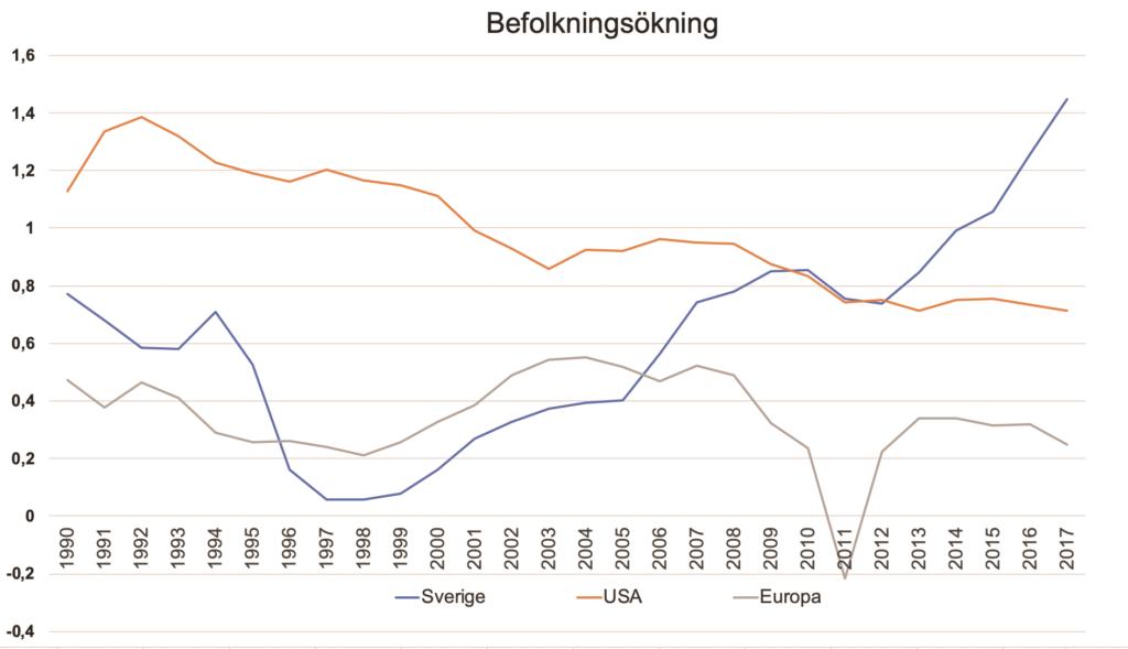 Grafik över befolkningsökningen i USA, Europa och Sverige