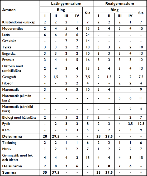 Tabell 2. Timplan för det fyraåriga gymnasiet giltig mellan åren 1933 och 1953. Tillvalet särskild matematik infördes år 1935. I dag skulle kristendomsämnet ha ersatts med religionskunskap.