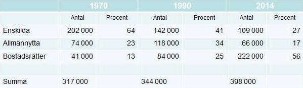 Figur 3. Upplåtelseformer av bostäder i Stockholm 1970-2014 (Källa: Statistisk årsbok för Stockholm)