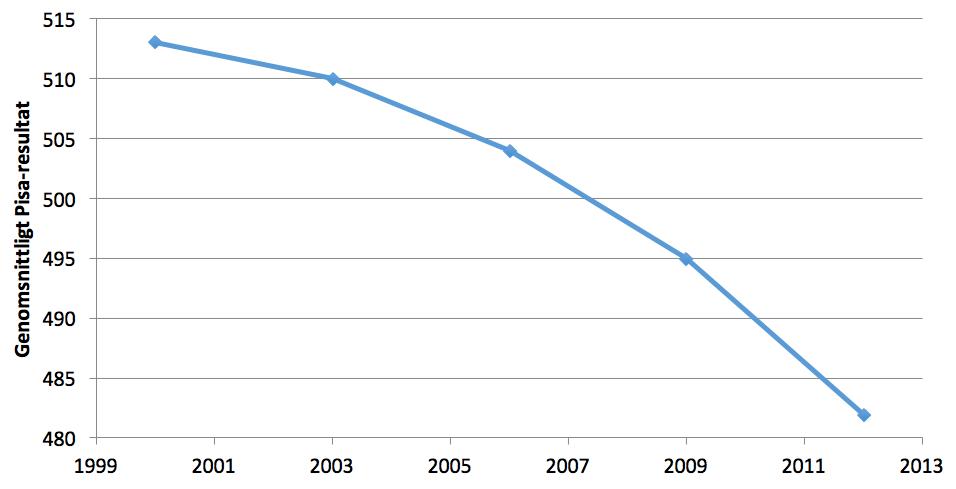 Figur 1. Sveriges genomsnittliga Pisa-resultat år 2000-2012.