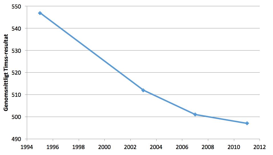 Figur 2. Sveriges genomsnittliga Timss-resultat år 1995-2011.