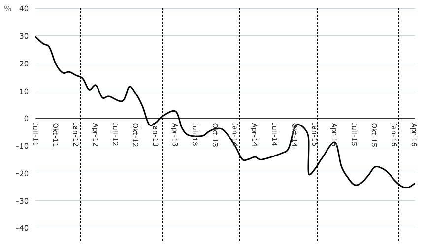 Figur 1. Optimismen i Sverige sjunker år 2011-2016.