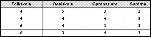 Tabell 1. Exempel på antal år som krävdes för att ta studentexamen inom det tidigare systemet.