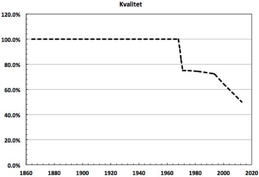 Figur 3. Den ungefärliga utvecklingen av kunskaper för dem som tog studentexamen mellan åren 1864 och 2013. Först skedde ett plötsligt fall när grundskolan infördes. Därefter låg resultaten på samma nivå fram till ungefär år 1993, då nästa tydliga kunskapsfall inträffade.