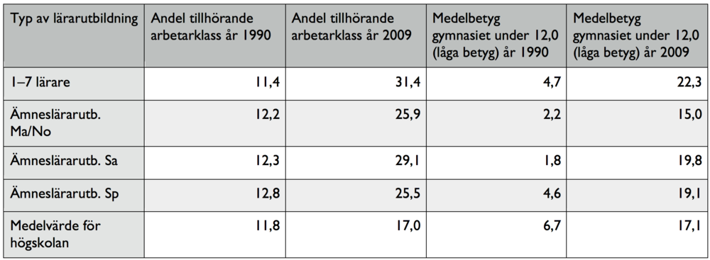 Tabell 1. Andel lärarstudenter tillhörande arbetarklass och med låga betyg åren 1990-2009. Kommentar : Informationen i tabellen är hämtad från Bertilssons egna bearbetningar av statistik från SCB, som presenteras i avhandlingen Rekrytering till utbildning och yrke 1977-2009 , sidan 111.