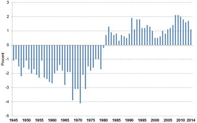 Figur 2. Årlig förändring av befolkningen i Stockholm innanför tullarna 1945-2014. (Källa: Statistisk årsbok för Stockholm)