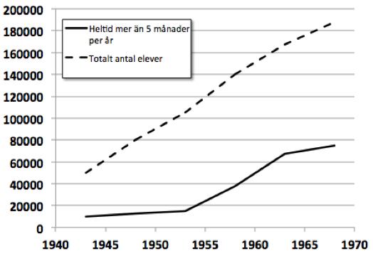 Figur 2. Antalet unga i yrkesutbildning. 100-130 000 barn föddes per år under denna period.
