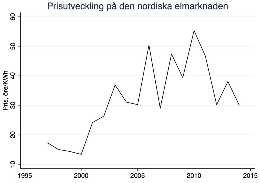 Figur 1. Årlig prisutveckling på den nordiska elmarknaden. (Källa: Nord Pool)