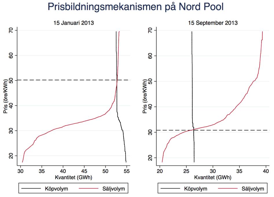 Figur 2. Prisbildningen på Elspot. (Källa: Nord Pool)