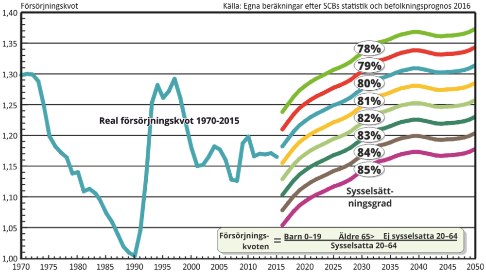 Diagram 1. Sveriges försörjningskvot åren 1970-2050 vid olika sysselsättningsnivåer.